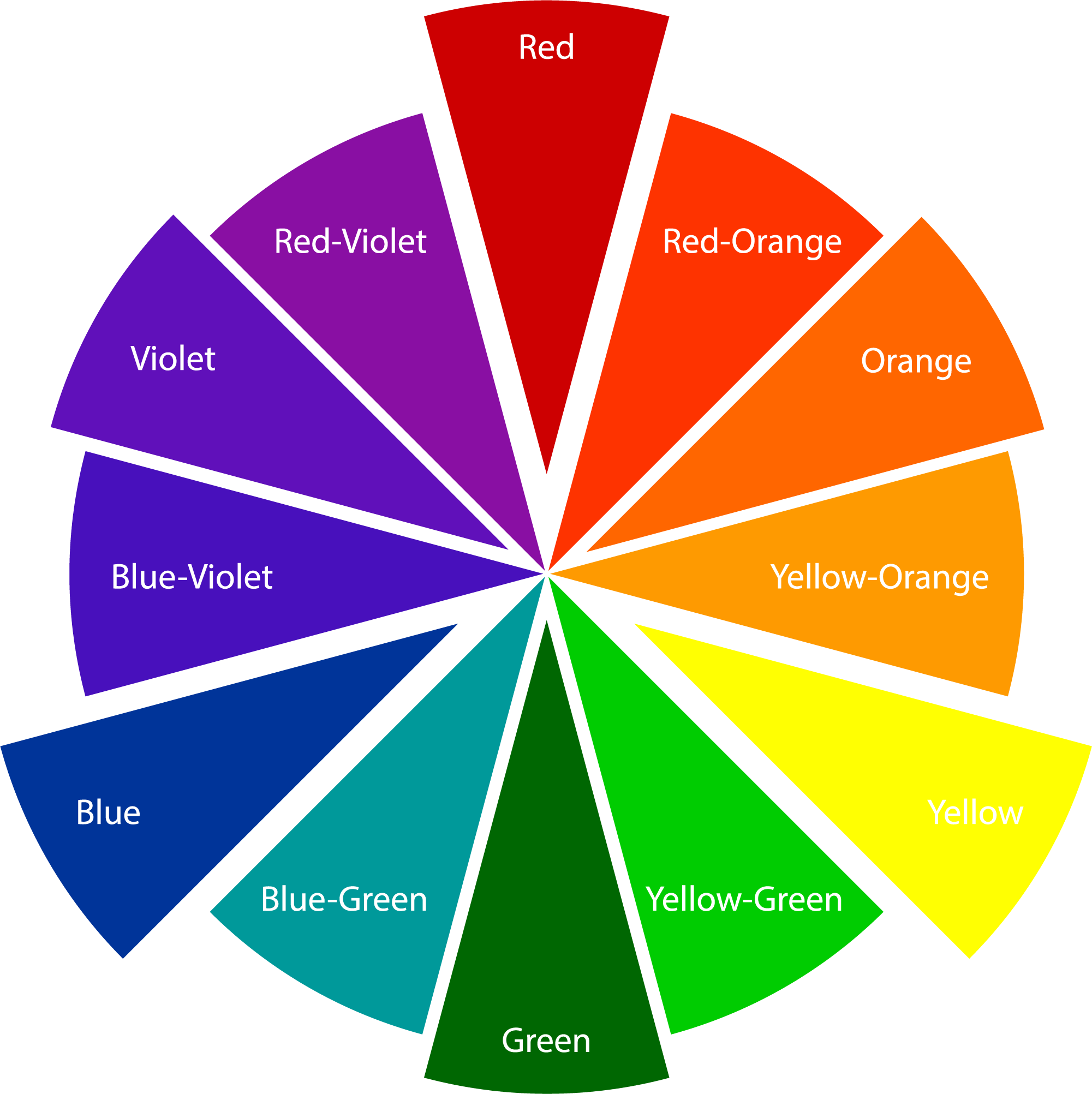 A color wheel graphic arranged to highlight primary, secondary, and tertiary colors.