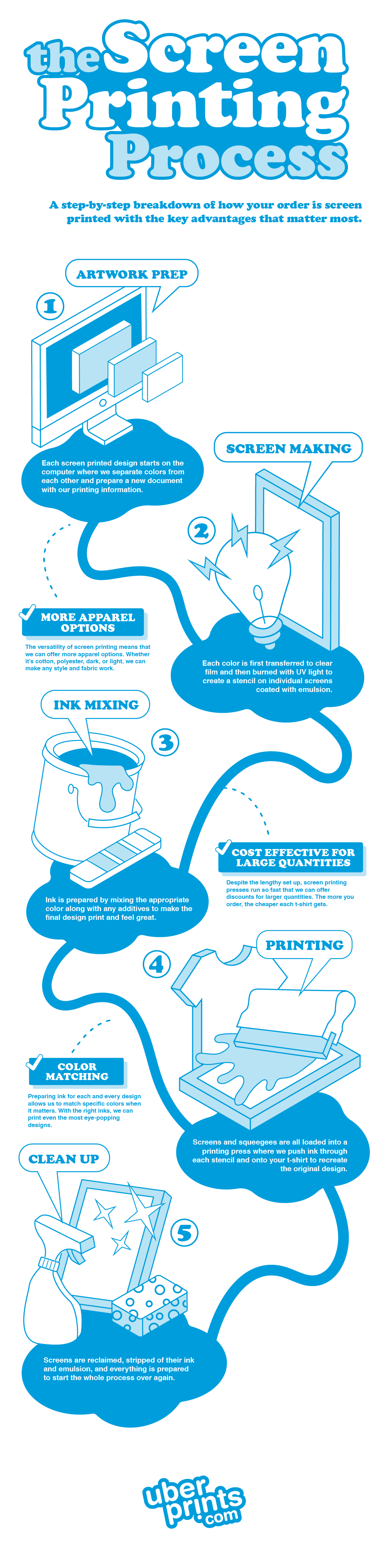 An infographic illustrating the five primary steps of the screen printing process.